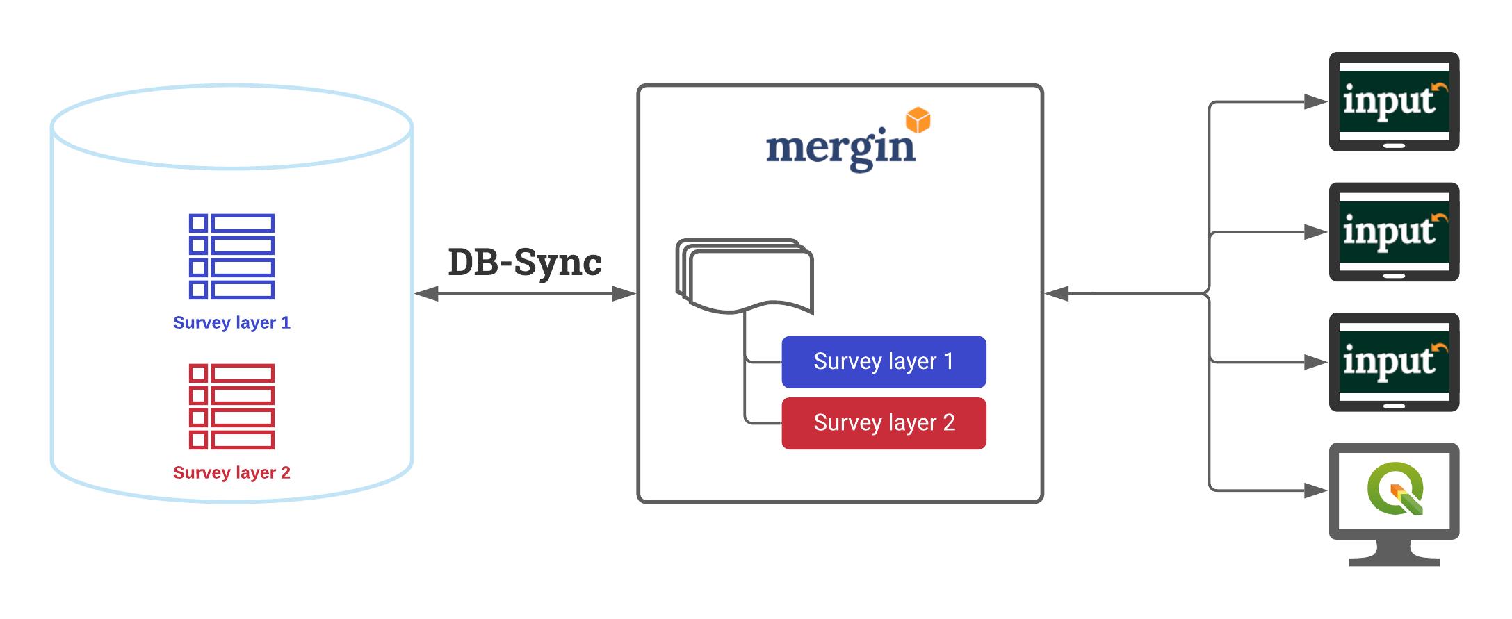 DB-Sync schema