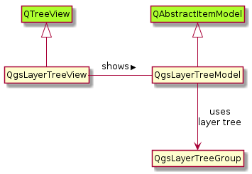 QGIS Layer Tree API (Part 3) - Lutra Consulting