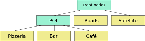 Layer Tree Structure